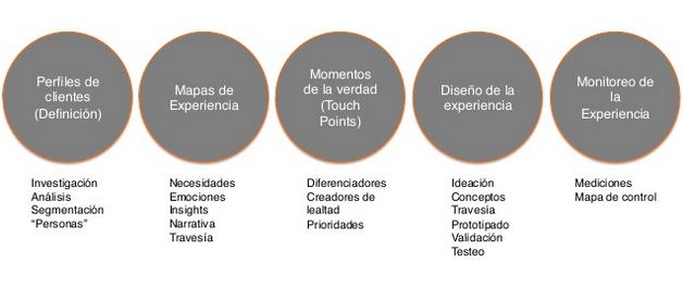 Proceso de diseño de experiencias de usuario